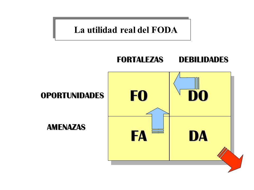 FORTALEZAS DEBILIDADES OPORTUNIDADES AMENAZAS FODO FADA La utilidad real del FODA