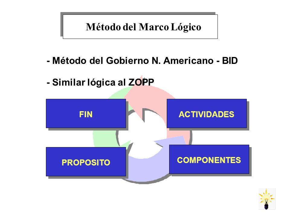 - Método del Gobierno N. Americano - BID - Similar lógica al ZOPP FINPROPOSITOCOMPONENTESACTIVIDADES Método del Marco Lógico