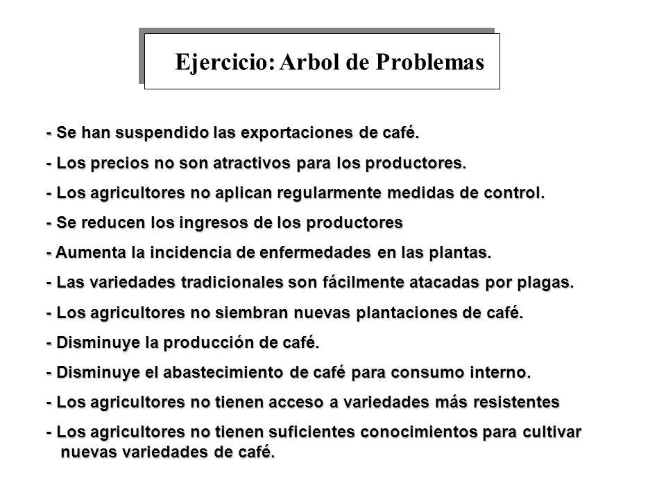 - Se han suspendido las exportaciones de café. - Los precios no son atractivos para los productores. - Los agricultores no aplican regularmente medida