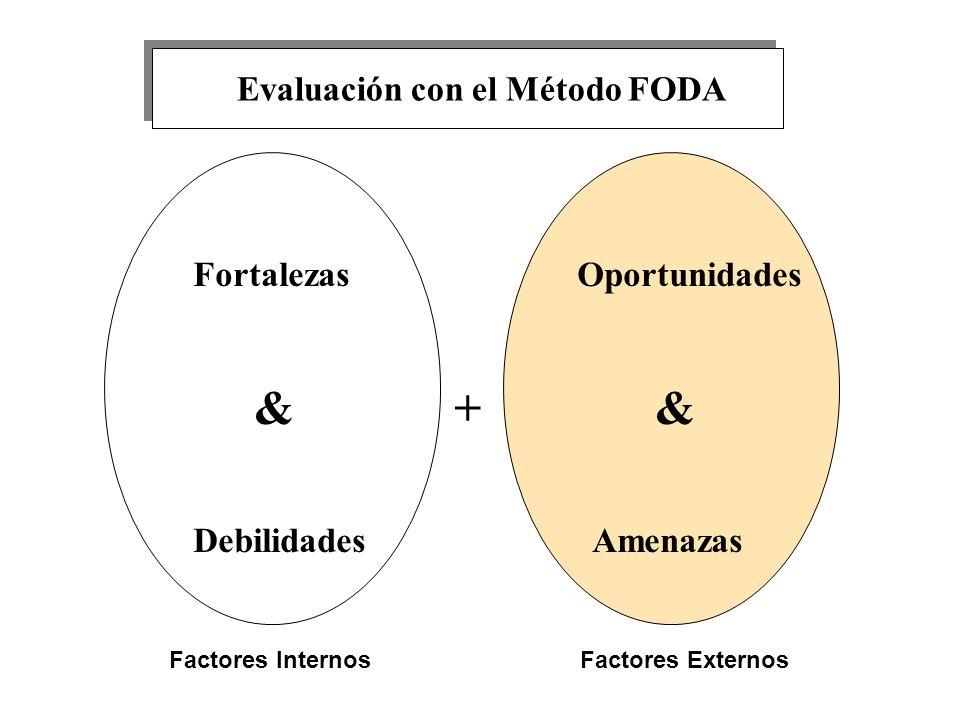 FortalezasOportunidades & + & Debilidades Amenazas Factores InternosFactores Externos Evaluación con el Método FODA