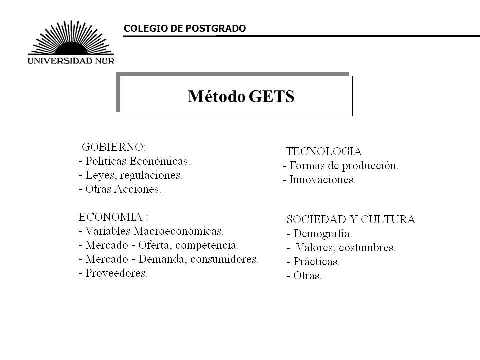 COLEGIO DE POSTGRADO Método GETS