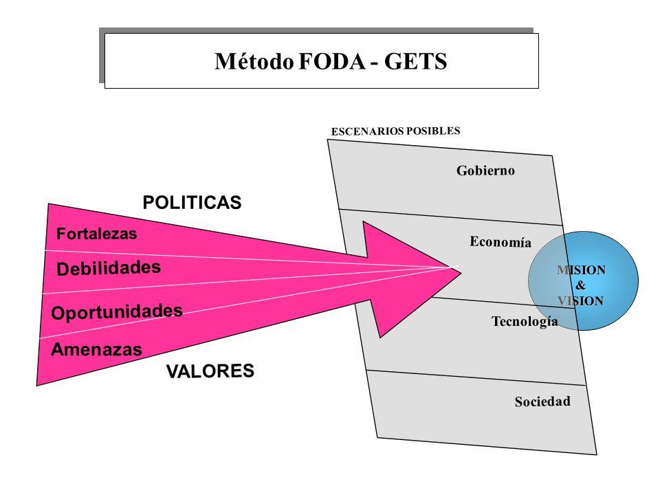 MISION&VISION Fortalezas Debilidades Amenazas Oportunidades Gobierno Economía Tecnología Sociedad ESCENARIOS POSIBLES VALORES POLITICAS Método FODA -