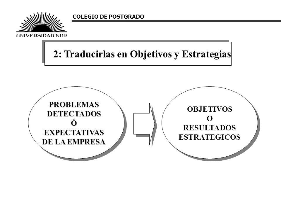 COLEGIO DE POSTGRADO PROBLEMAS DETECTADOS Ó EXPECTATIVAS DE LA EMPRESA OBJETIVOS O RESULTADOS ESTRATEGICOS 2: Traducirlas en Objetivos y Estrategias