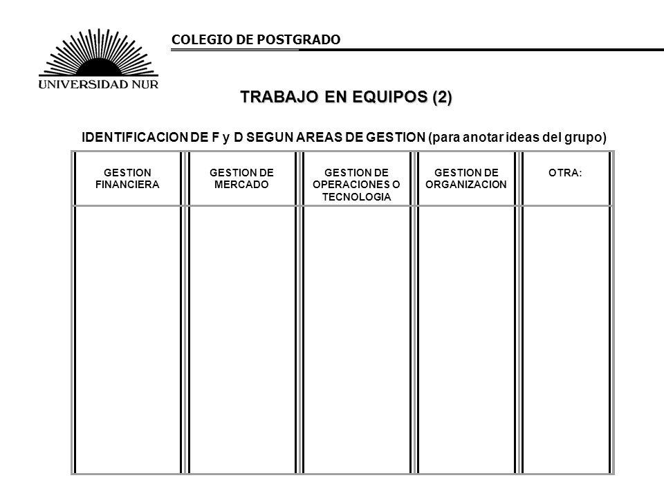 COLEGIO DE POSTGRADO TRABAJO EN EQUIPOS (2) IDENTIFICACION DE F y D SEGUN AREAS DE GESTION (para anotar ideas del grupo) GESTION FINANCIERA GESTION DE