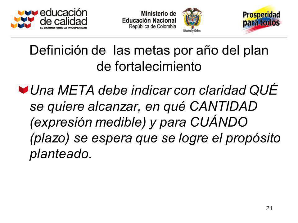 21 Definición de las metas por año del plan de fortalecimiento Una META debe indicar con claridad QUÉ se quiere alcanzar, en qué CANTIDAD (expresión m
