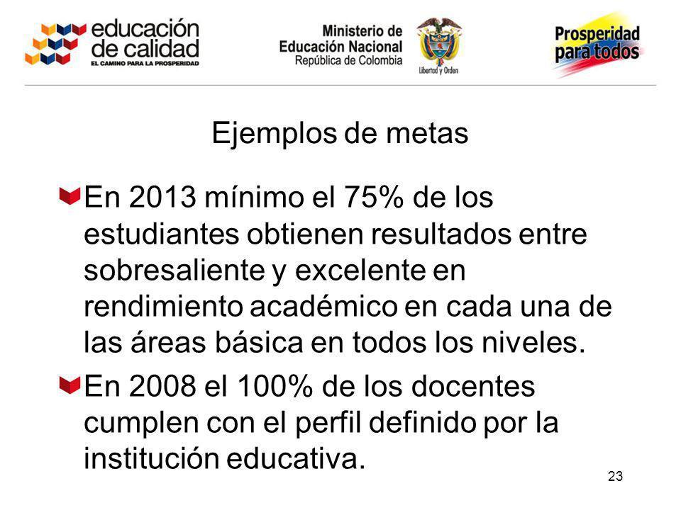 23 Ejemplos de metas En 2013 mínimo el 75% de los estudiantes obtienen resultados entre sobresaliente y excelente en rendimiento académico en cada una