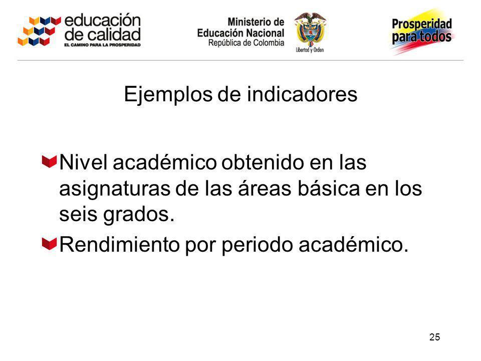 25 Ejemplos de indicadores Nivel académico obtenido en las asignaturas de las áreas básica en los seis grados. Rendimiento por periodo académico.