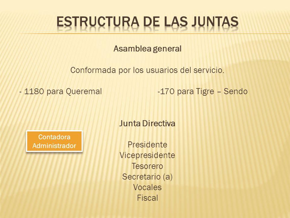 Asamblea general Conformada por los usuarios del servicio. - 1180 para Queremal -170 para Tigre – Sendo Junta Directiva Presidente Vicepresidente Teso