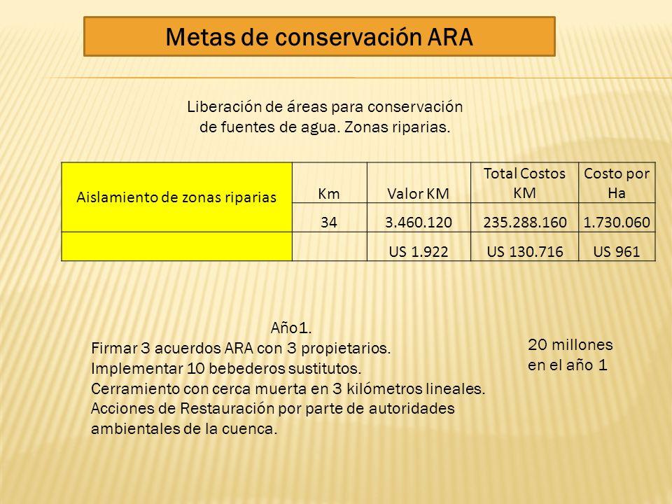 Metas de conservación ARA Liberación de áreas para conservación de fuentes de agua. Zonas riparias. Aislamiento de zonas riparias KmValor KM Total Cos