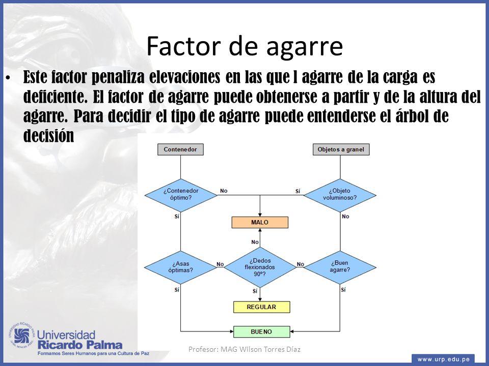 Factor de agarre Este factor penaliza elevaciones en las que l agarre de la carga es deficiente.