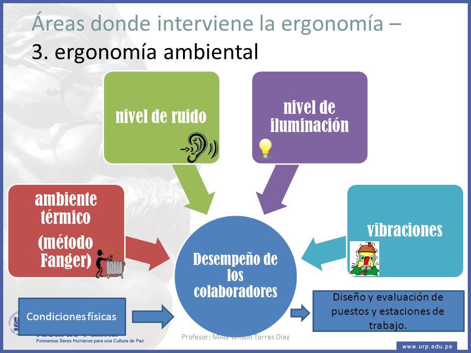 Desempeño de los colaboradores ambiente térmico (método Fanger) nivel de ruido nivel de iluminación vibraciones Áreas donde interviene la ergonomía – 3.