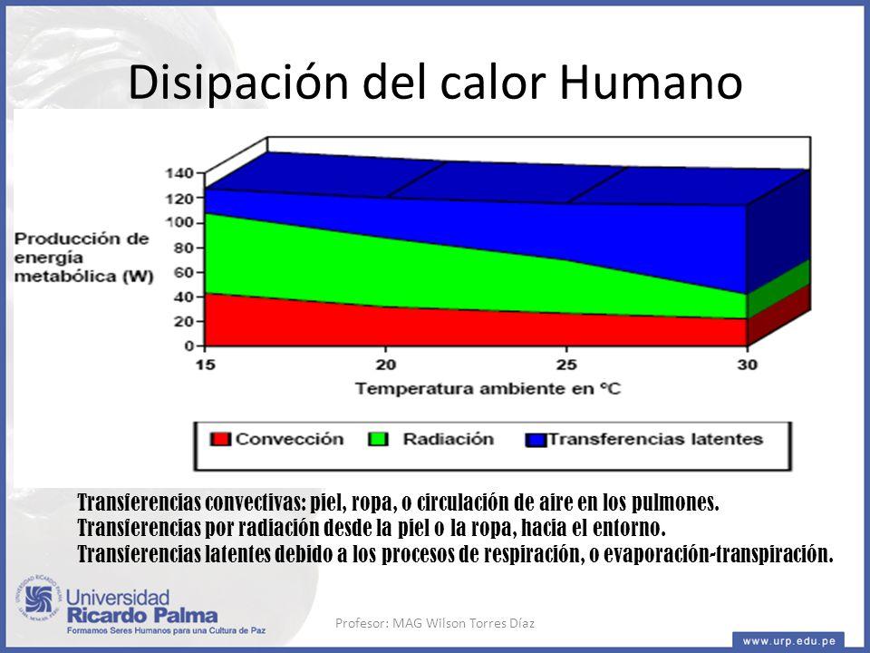 Disipación del calor Humano Transferencias convectivas: piel, ropa, o circulación de aire en los pulmones.