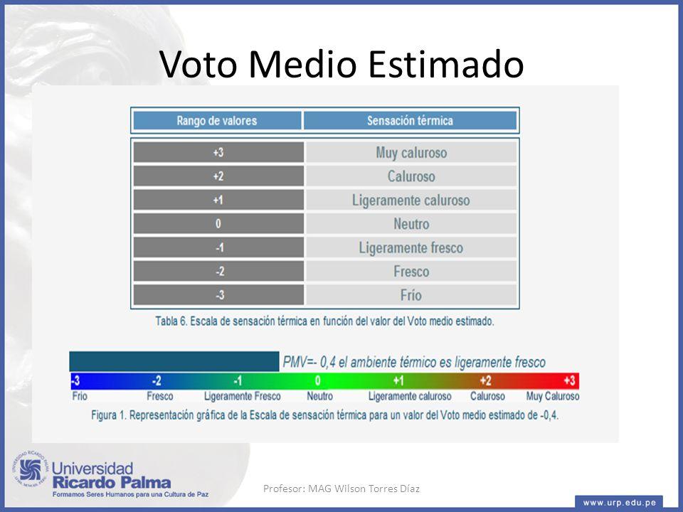 Voto Medio Estimado Profesor: MAG Wilson Torres Díaz