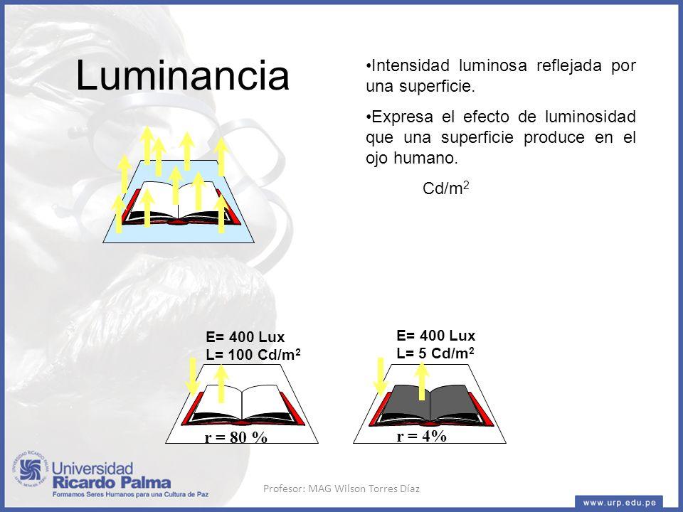 Luminancia Intensidad luminosa reflejada por una superficie.