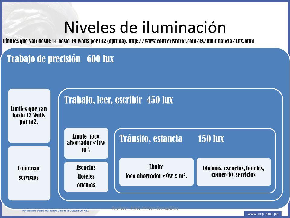 Niveles de iluminación Trabajo de precisión 600 lux Límites que van hasta 13 Watts por m2.