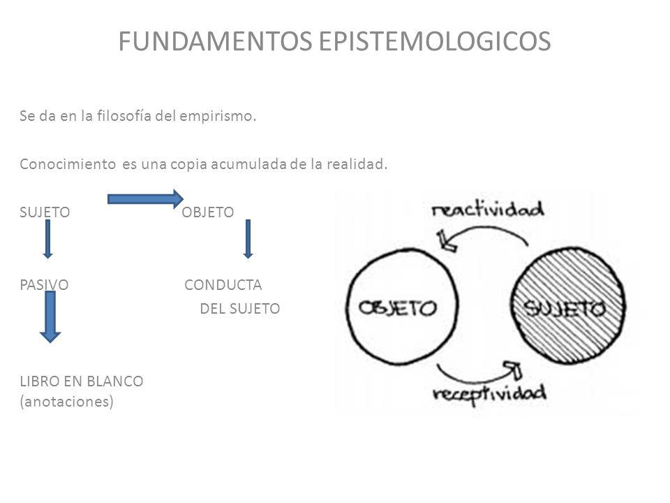 FUNDAMENTOS EPISTEMOLOGICOS Se da en la filosofía del empirismo. Conocimiento es una copia acumulada de la realidad. SUJETO OBJETO PASIVO CONDUCTA DEL