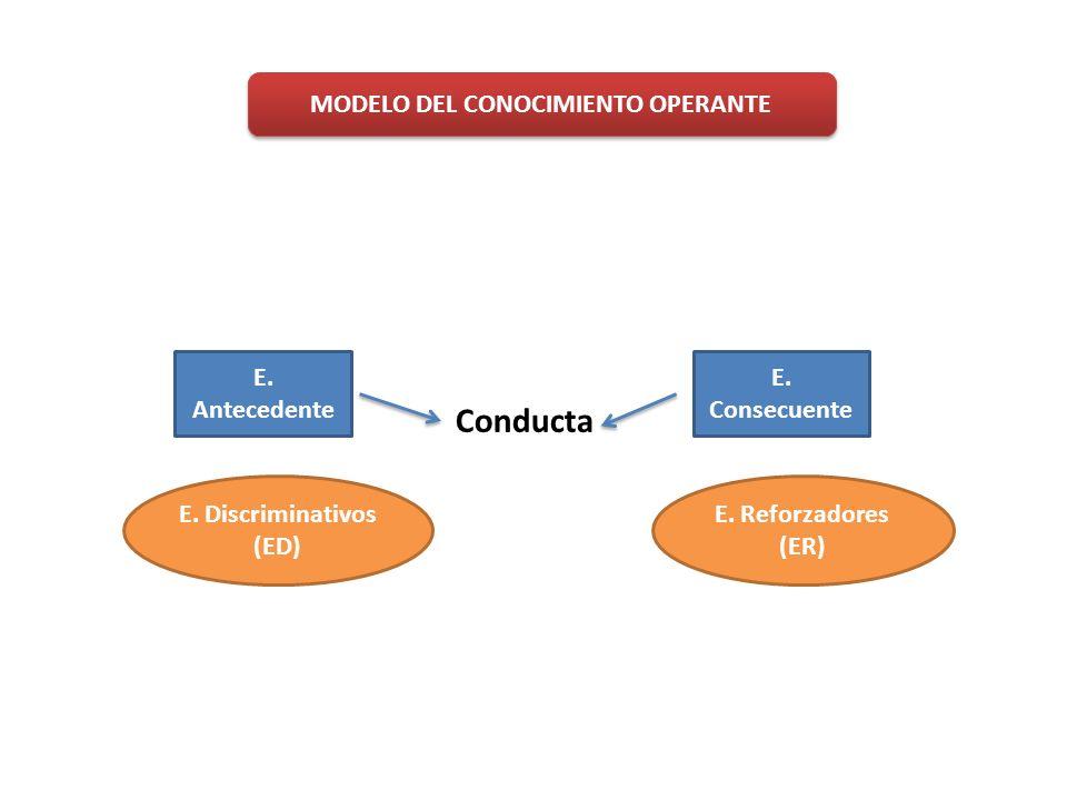 MODELO DEL CONOCIMIENTO OPERANTE E. Reforzadores (ER) Conducta E. Discriminativos (ED) E. Antecedente E. Consecuente