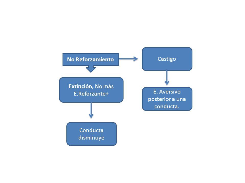 No Reforzamiento Extinción, No más E.Reforzante+ Conducta disminuye Castigo E. Aversivo posterior a una conducta.