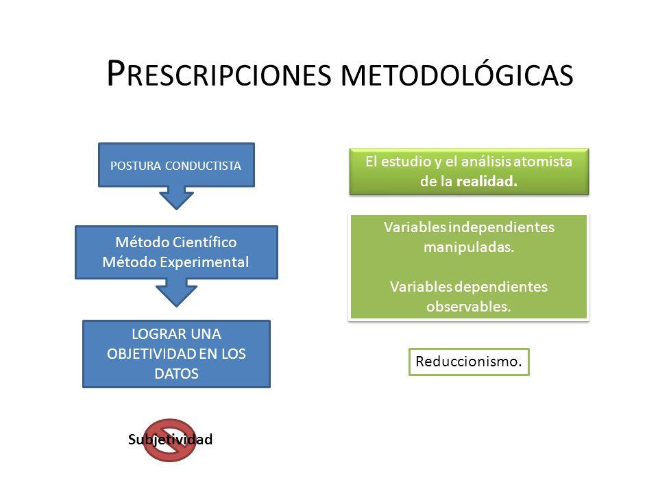 P RESCRIPCIONES METODOLÓGICAS POSTURA CONDUCTISTA Método Científico Método Experimental LOGRAR UNA OBJETIVIDAD EN LOS DATOS Subjetividad El estudio y