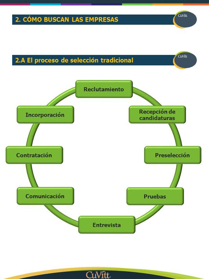 2. CÓMO BUSCAN LAS EMPRESAS 2.A El proceso de selección tradicional Reclutamiento Recepción de candidaturas Preselección Pruebas Entrevista Comunicaci