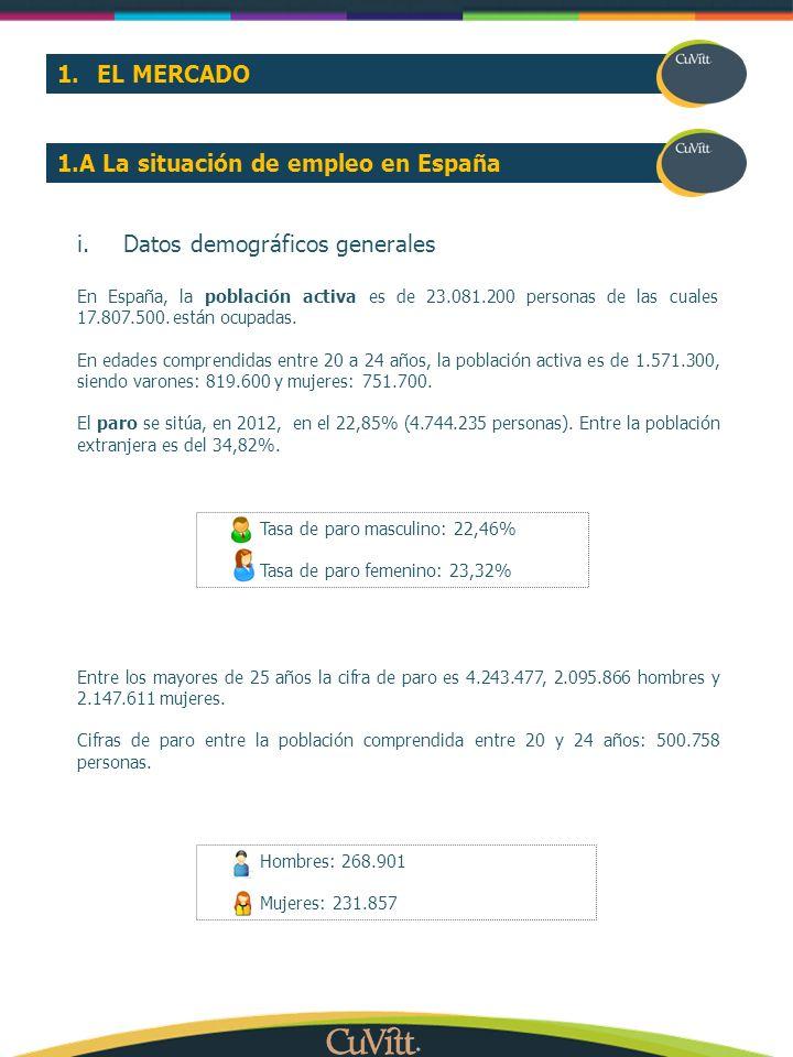 1.EL MERCADO i.Datos demográficos generales En España, la población activa es de 23.081.200 personas de las cuales 17.807.500. están ocupadas. En edad