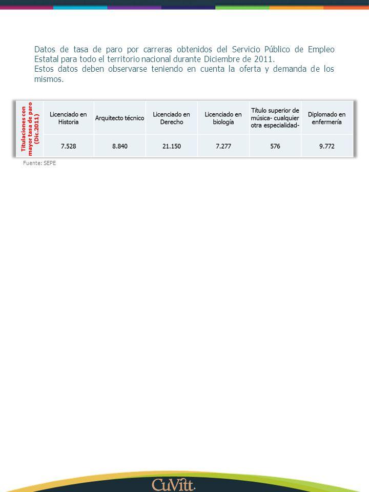 Datos de tasa de paro por carreras obtenidos del Servicio Público de Empleo Estatal para todo el territorio nacional durante Diciembre de 2011. Estos