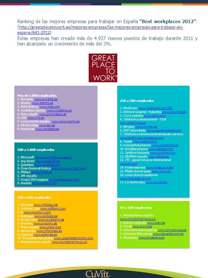 Ranking de las mejores empresas para trabajar en España Best workplaces 2012: ( http://greatplacetowork.es/mejores-empresas/las-mejores-empresas-para-