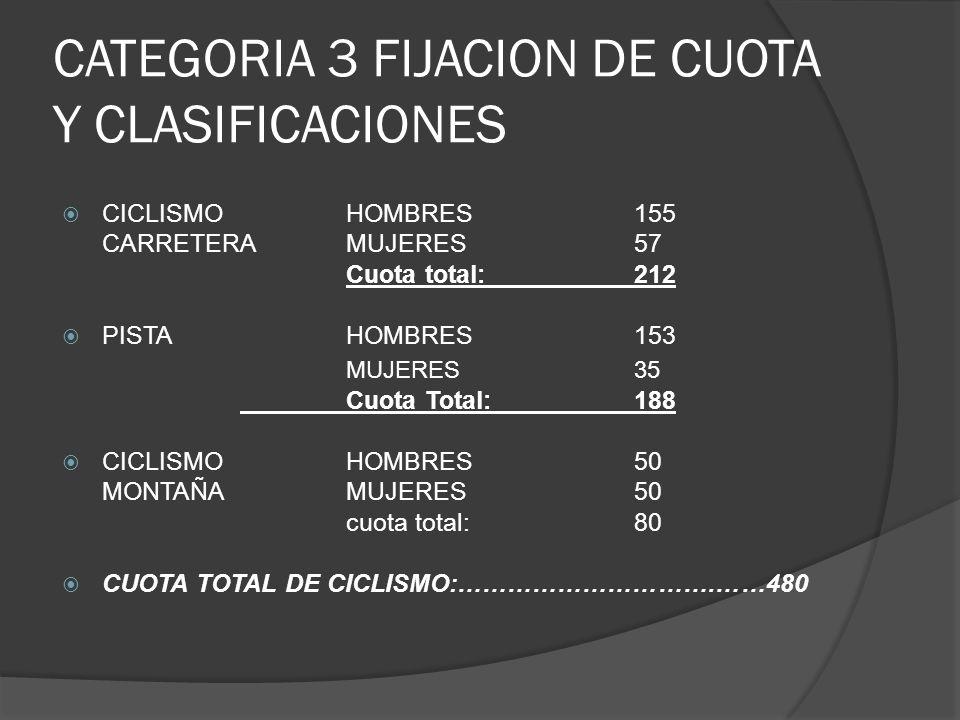 CATEGORIA 3 FIJACION DE CUOTA Y CLASIFICACIONES CICLISMO HOMBRES 155 CARRETERAMUJERES57 Cuota total:212 PISTAHOMBRES153 MUJERES35 Cuota Total:188 CICLISMOHOMBRES50 MONTAÑAMUJERES 50 cuota total:80 CUOTA TOTAL DE CICLISMO:………………………….……480