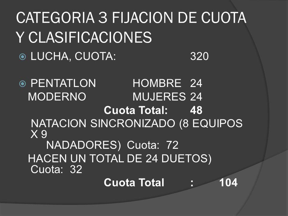 CATEGORIA 3 FIJACION DE CUOTA Y CLASIFICACIONES LUCHA, CUOTA:320 PENTATLONHOMBRE24 MODERNOMUJERES24 Cuota Total:48 NATACION SINCRONIZADO (8 EQUIPOS X 9 NADADORES) Cuota: 72 HACEN UN TOTAL DE 24 DUETOS) Cuota: 32 Cuota Total:104