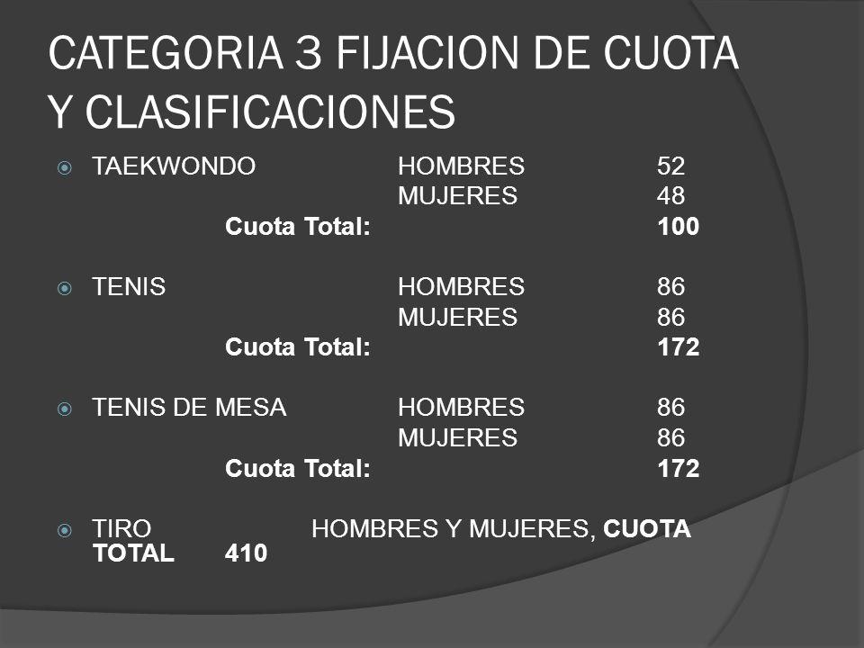 CATEGORIA 3 FIJACION DE CUOTA Y CLASIFICACIONES TAEKWONDOHOMBRES52 MUJERES48 Cuota Total:100 TENISHOMBRES86 MUJERES86 Cuota Total:172 TENIS DE MESAHOMBRES86 MUJERES86 Cuota Total:172 TIRO HOMBRES Y MUJERES, CUOTA TOTAL410