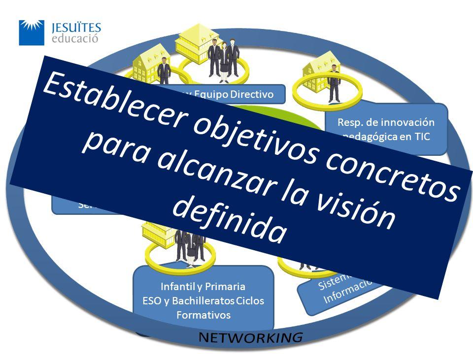 Infantil y Primaria ESO y Bachilleratos Ciclos Formativos CETEI Administración y Servicios Sistemas de Información El alumno, sujeto del aprendizaje Director y Equipo Directivo Resp.