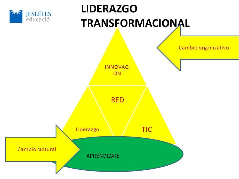 LIDERAZGO TRANSFORMACIONAL INNOVACI ÓN Liderazgo RED TIC APRENDIZAJE Cambio cultural Cambio organizativo