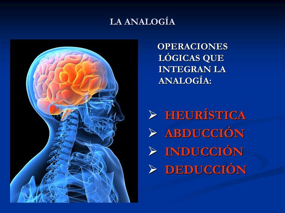 LA ANALOGÍA OPERACIONES LÓGICAS QUE INTEGRAN LA ANALOGÍA: HEURÍSTICA ABDUCCIÓN INDUCCIÓN DEDUCCIÓN
