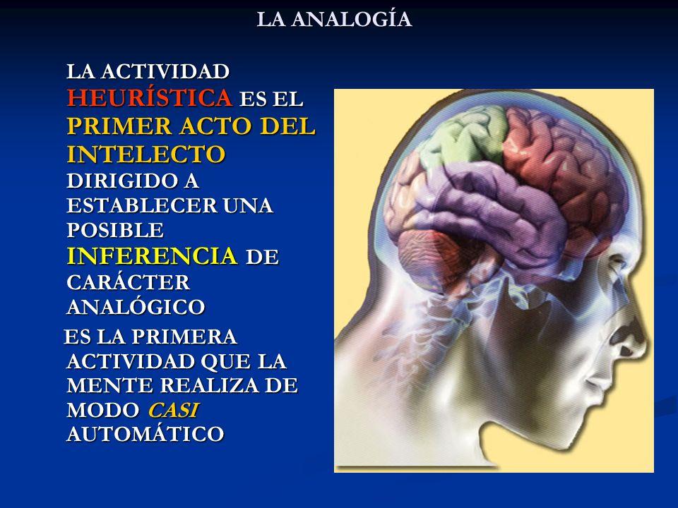 LA ANALOGÍA LA ACTIVIDAD HEURÍSTICA ES EL PRIMER ACTO DEL INTELECTO DIRIGIDO A ESTABLECER UNA POSIBLE INFERENCIA DE CARÁCTER ANALÓGICO ES LA PRIMERA A