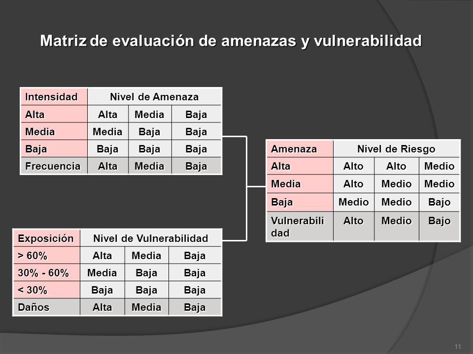 Matriz de evaluación de amenazas y vulnerabilidad Intensidad Nivel de Amenaza AltaAltaMediaBaja MediaMediaBajaBaja BajaBajaBajaBaja FrecuenciaAltaMedi