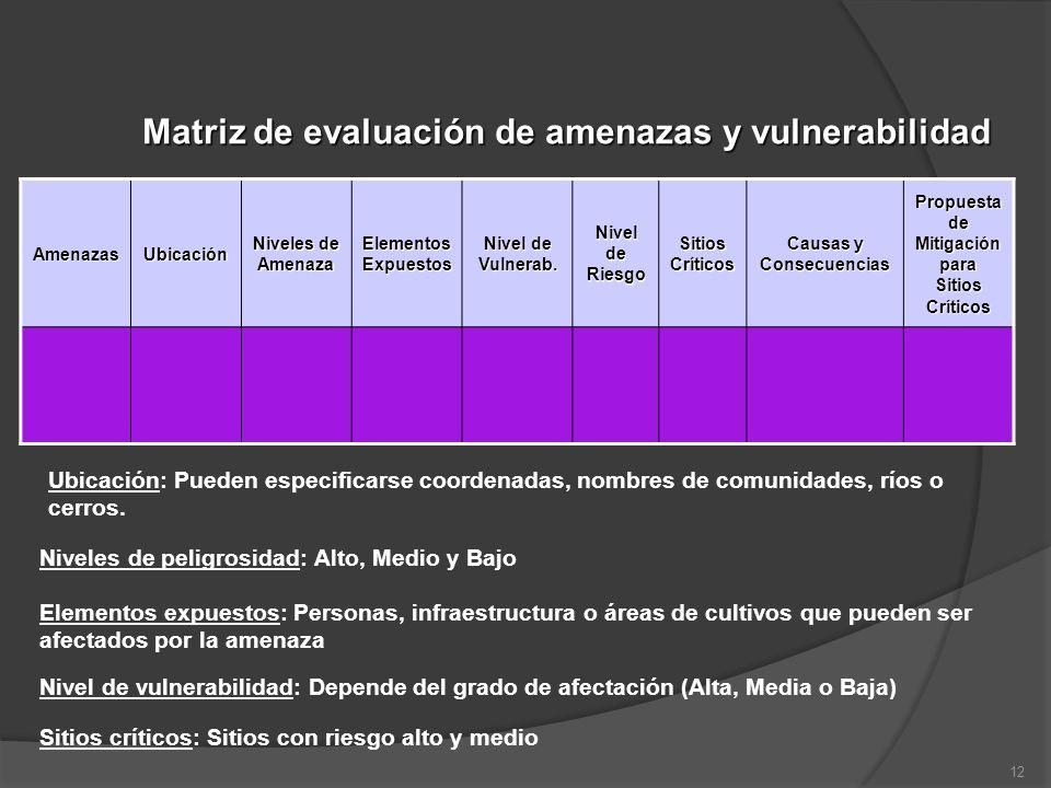 Matriz de evaluación de amenazas y vulnerabilidad AmenazasUbicación Niveles de Amenaza Elementos Expuestos Nivel de Vulnerab. Nivel de Riesgo Sitios C