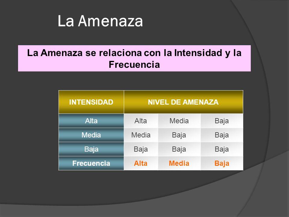 La Amenaza se relaciona con la Intensidad y la Frecuencia La Amenaza INTENSIDADNIVEL DE AMENAZA Alta MediaBaja Media Baja FrecuenciaAltaMediaBaja