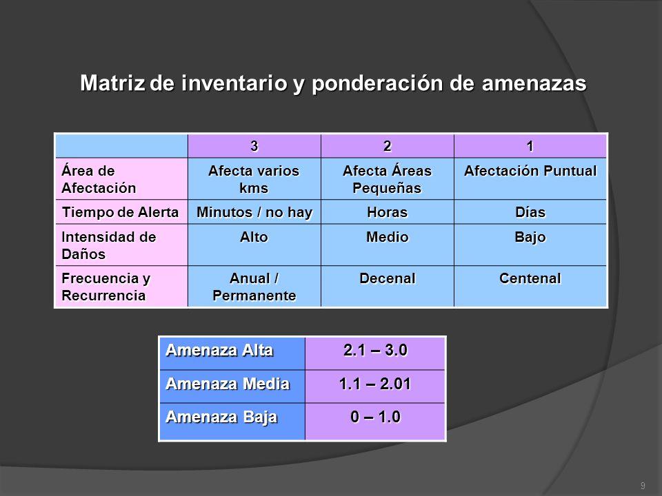 Matriz de inventario y ponderación de amenazas 321 Área de Afectación Afecta varios kms Afecta Áreas Pequeñas Afectación Puntual Tiempo de Alerta Minu