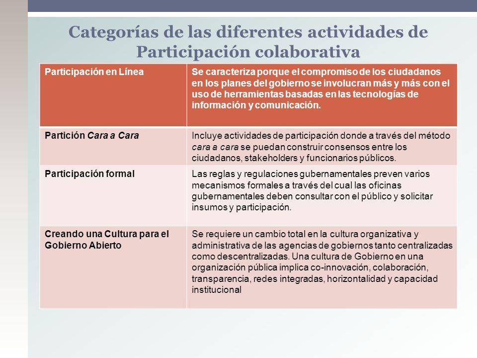 Participación en LíneaSe caracteriza porque el compromiso de los ciudadanos en los planes del gobierno se involucran más y más con el uso de herramien