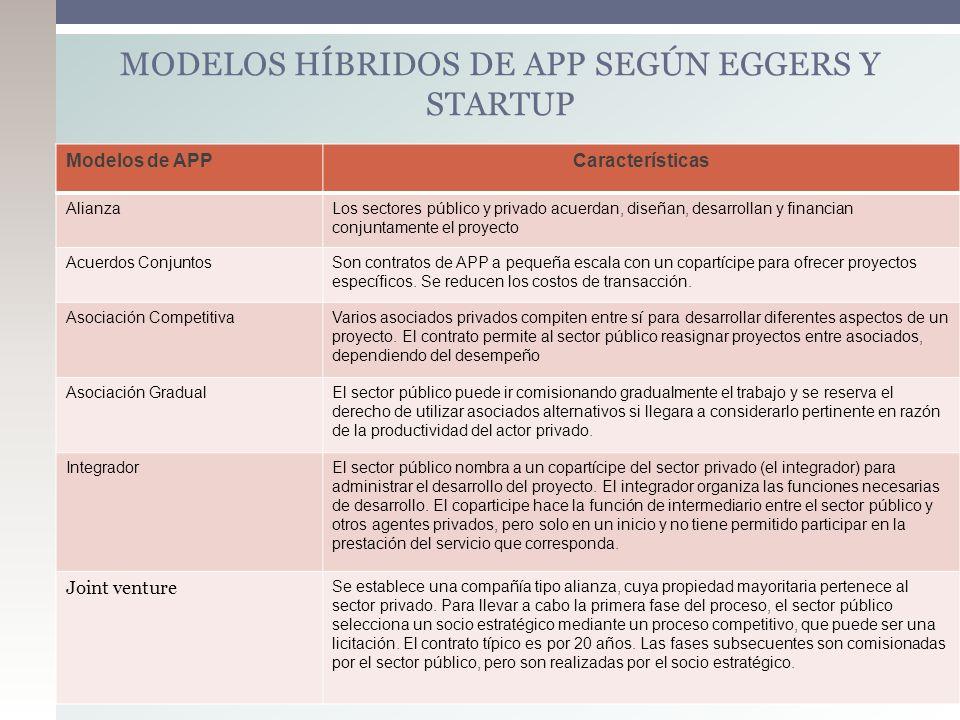 Modelos de APPCaracterísticas AlianzaLos sectores público y privado acuerdan, diseñan, desarrollan y financian conjuntamente el proyecto Acuerdos Conj