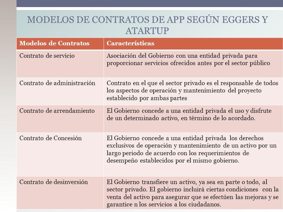 Modelos de ContratosCaracterísticas Contrato de servicioAsociación del Gobierno con una entidad privada para proporcionar servicios ofrecidos antes po