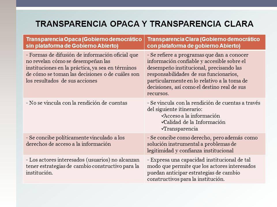 Transparencia Opaca (Gobierno democrático sin plataforma de Gobierno Abierto) Transparencia Clara (Gobierno democrático con plataforma de gobierno Abi
