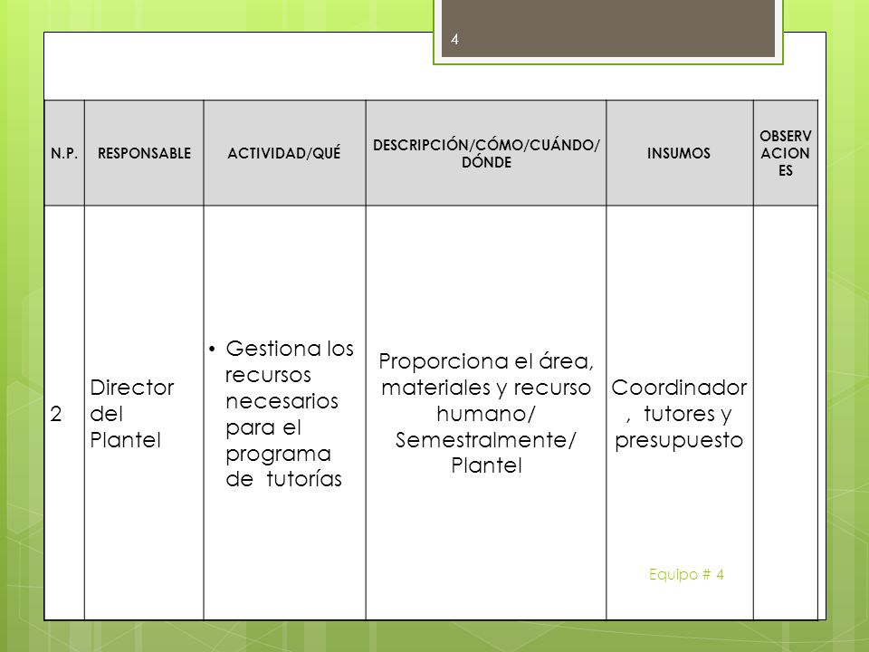 N.P.RESPONSABLEACTIVIDAD/QUÉ DESCRIPCIÓN/CÓMO/CUÁNDO/ DÓNDE INSUMOS OBSERV ACION ES 2 Director del Plantel Gestiona los recursos necesarios para el pr