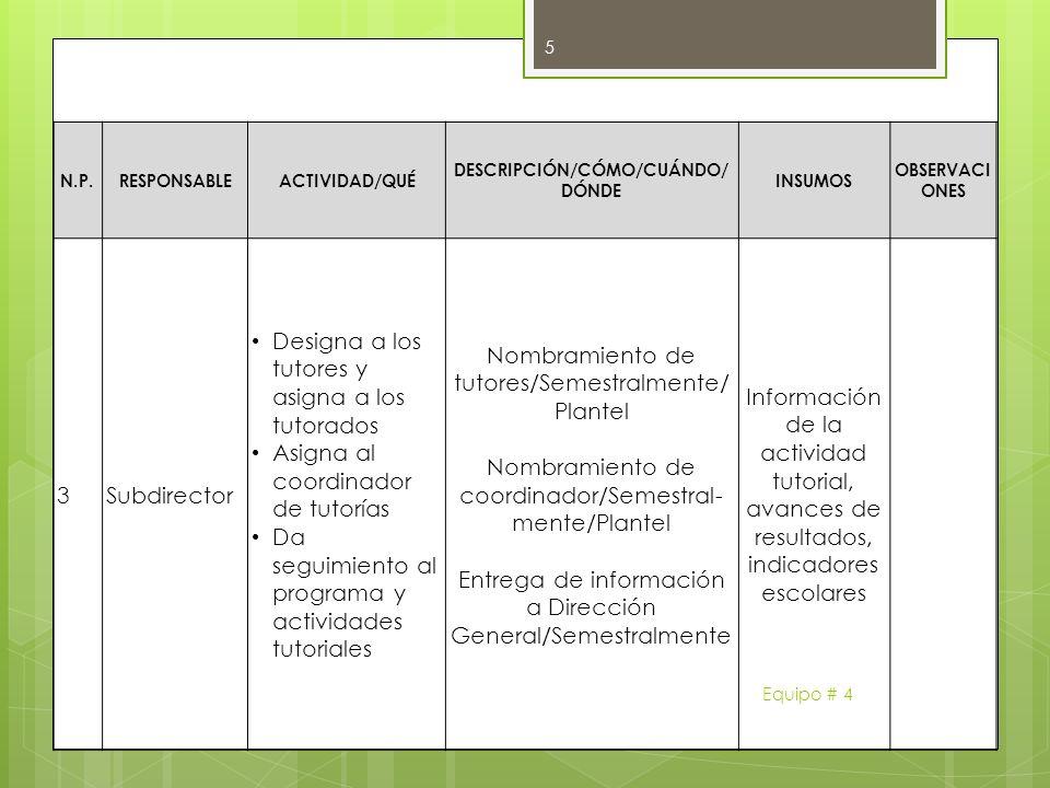 N.P.RESPONSABLEACTIVIDAD/QUÉ DESCRIPCIÓN/CÓMO/CUÁNDO/ DÓNDE INSUMOS OBSERVACI ONES 3 Subdirector Designa a los tutores y asigna a los tutorados Asigna
