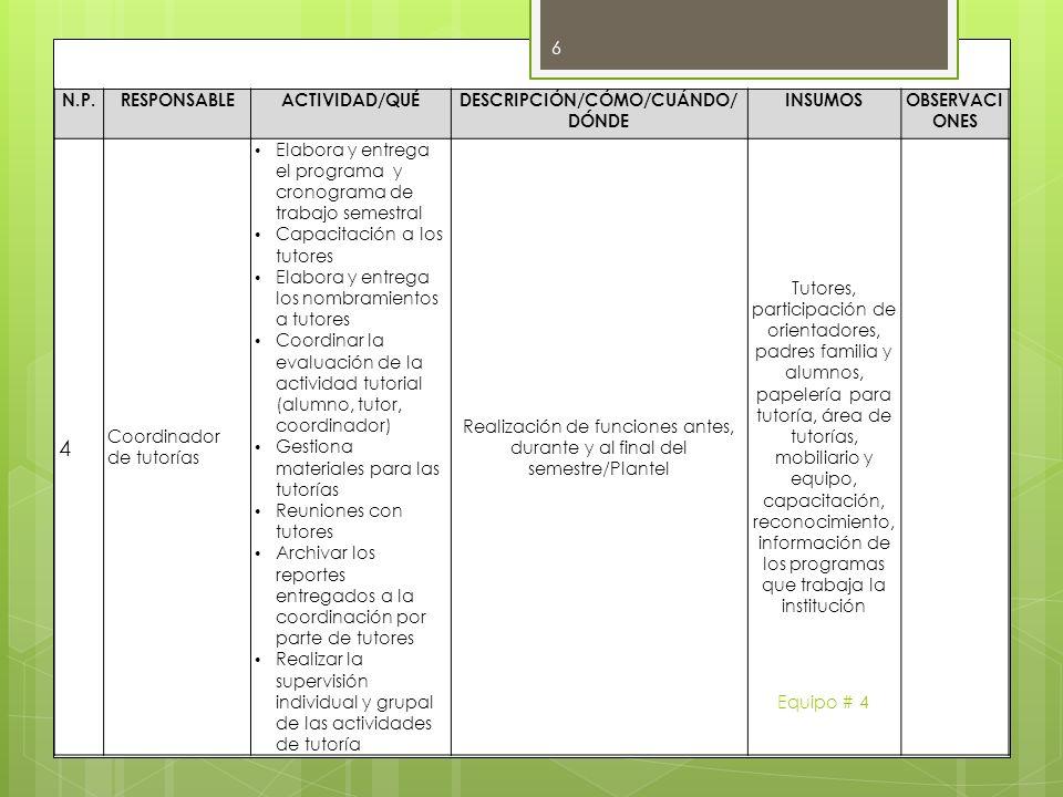 N.P.RESPONSABLEACTIVIDAD/QUÉDESCRIPCIÓN/CÓMO/CUÁNDO/ DÓNDE INSUMOSOBSERVACI ONES 4 Coordinador de tutorías Elabora y entrega el programa y cronograma