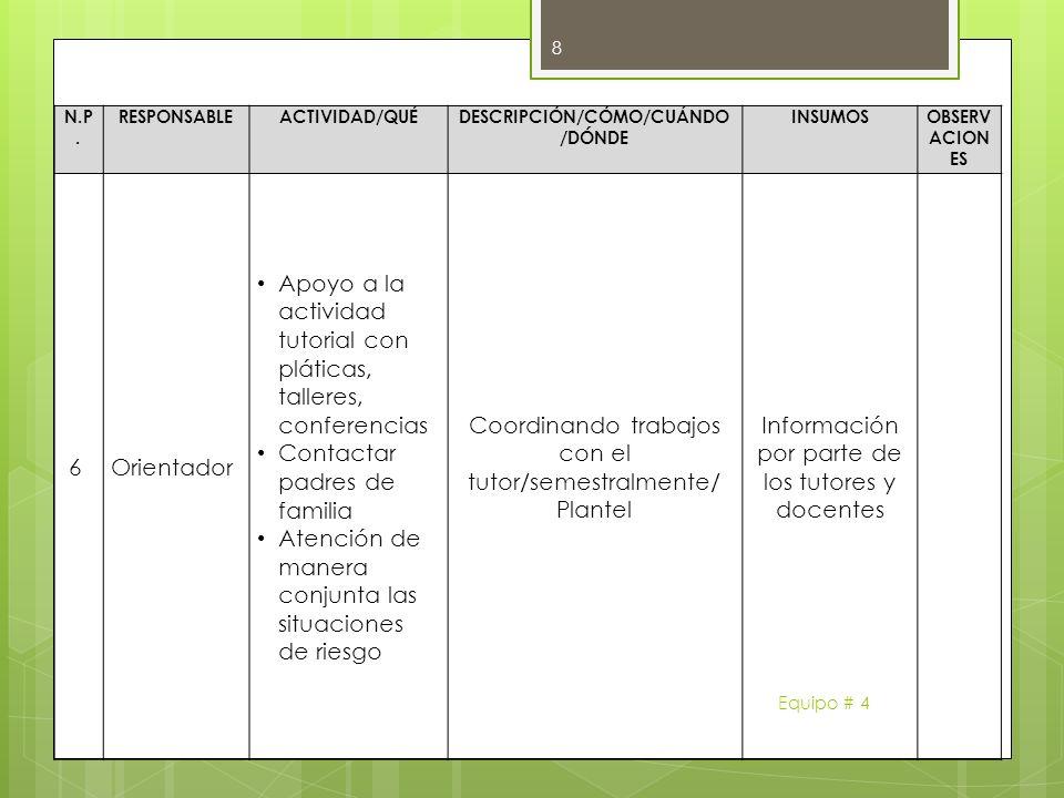N.P. RESPONSABLEACTIVIDAD/QUÉDESCRIPCIÓN/CÓMO/CUÁNDO /DÓNDE INSUMOSOBSERV ACION ES 6Orientador Apoyo a la actividad tutorial con pláticas, talleres, c