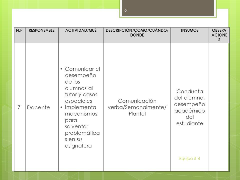 N.P.RESPONSABLEACTIVIDAD/QUÉDESCRIPCIÓN/CÓMO/CUÁNDO/ DÓNDE INSUMOSOBSERV ACIONE S 7Docente Comunicar el desempeño de los alumnos al tutor y casos espe