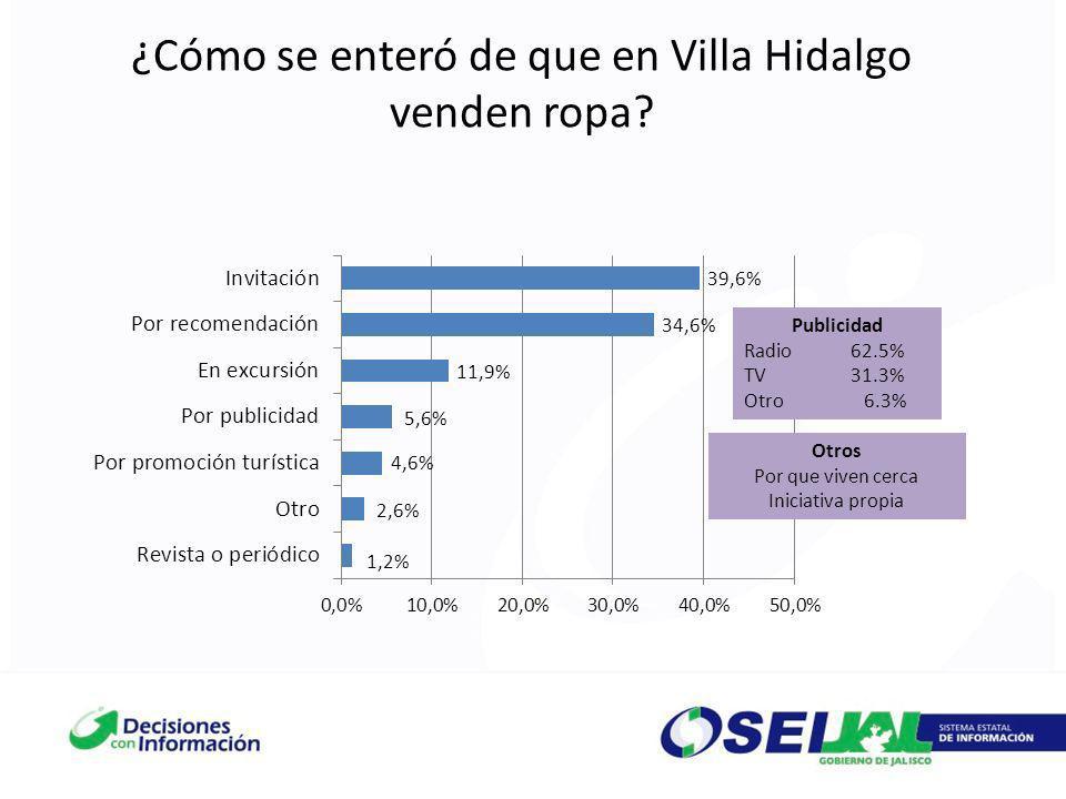 ¿Cómo se enteró de que en Villa Hidalgo venden ropa? Otros Por que viven cerca Iniciativa propia Publicidad Radio62.5% TV31.3% Otro 6.3%