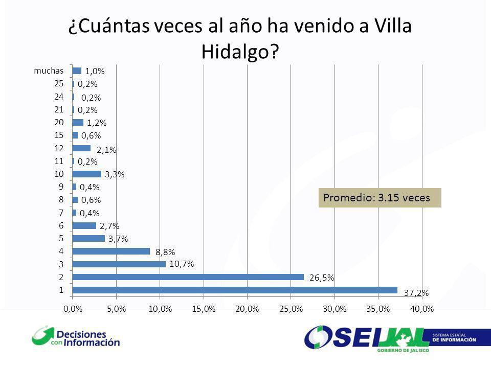¿Cuántas veces al año ha venido a Villa Hidalgo? Promedio: 3.15 veces