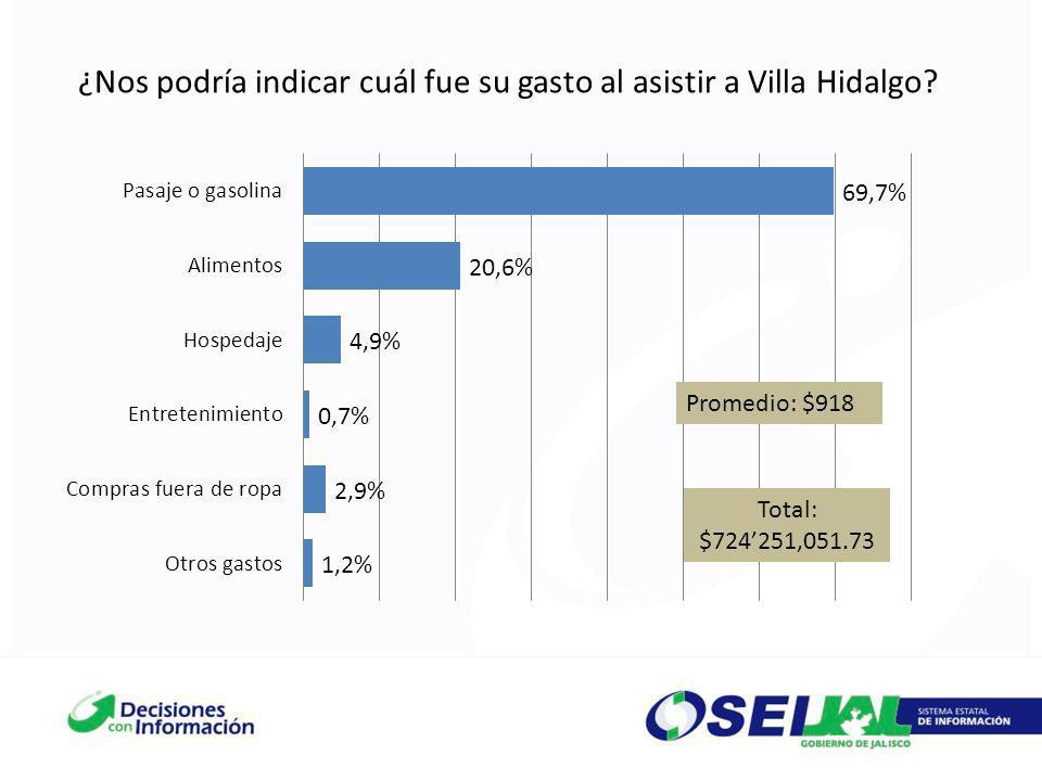 ¿Nos podría indicar cuál fue su gasto al asistir a Villa Hidalgo? Promedio: $918 Total: $724251,051.73